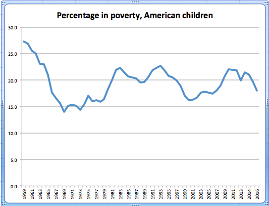 American children living in poverty, 1959 to 2016